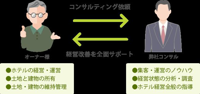 イメージ(コンサルティング依頼)